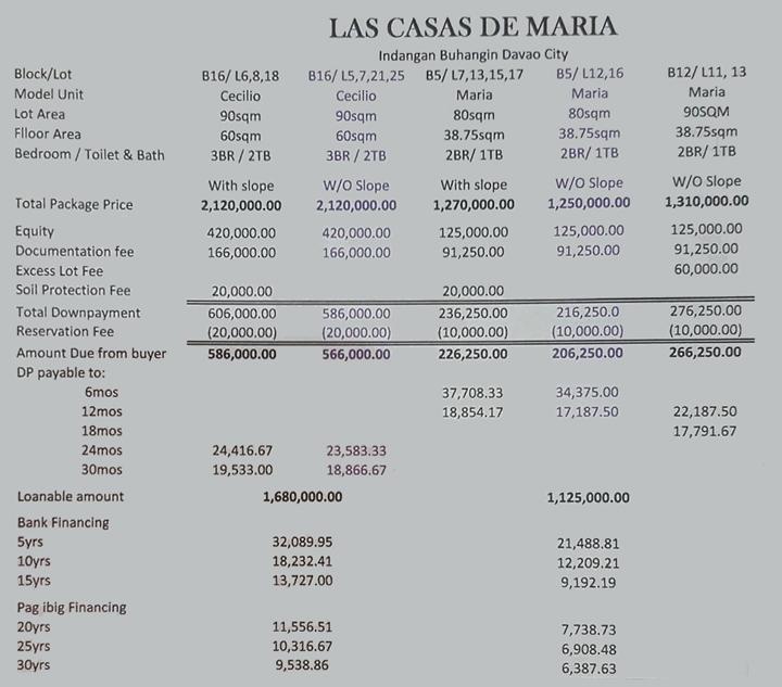 Las Casas de Maria